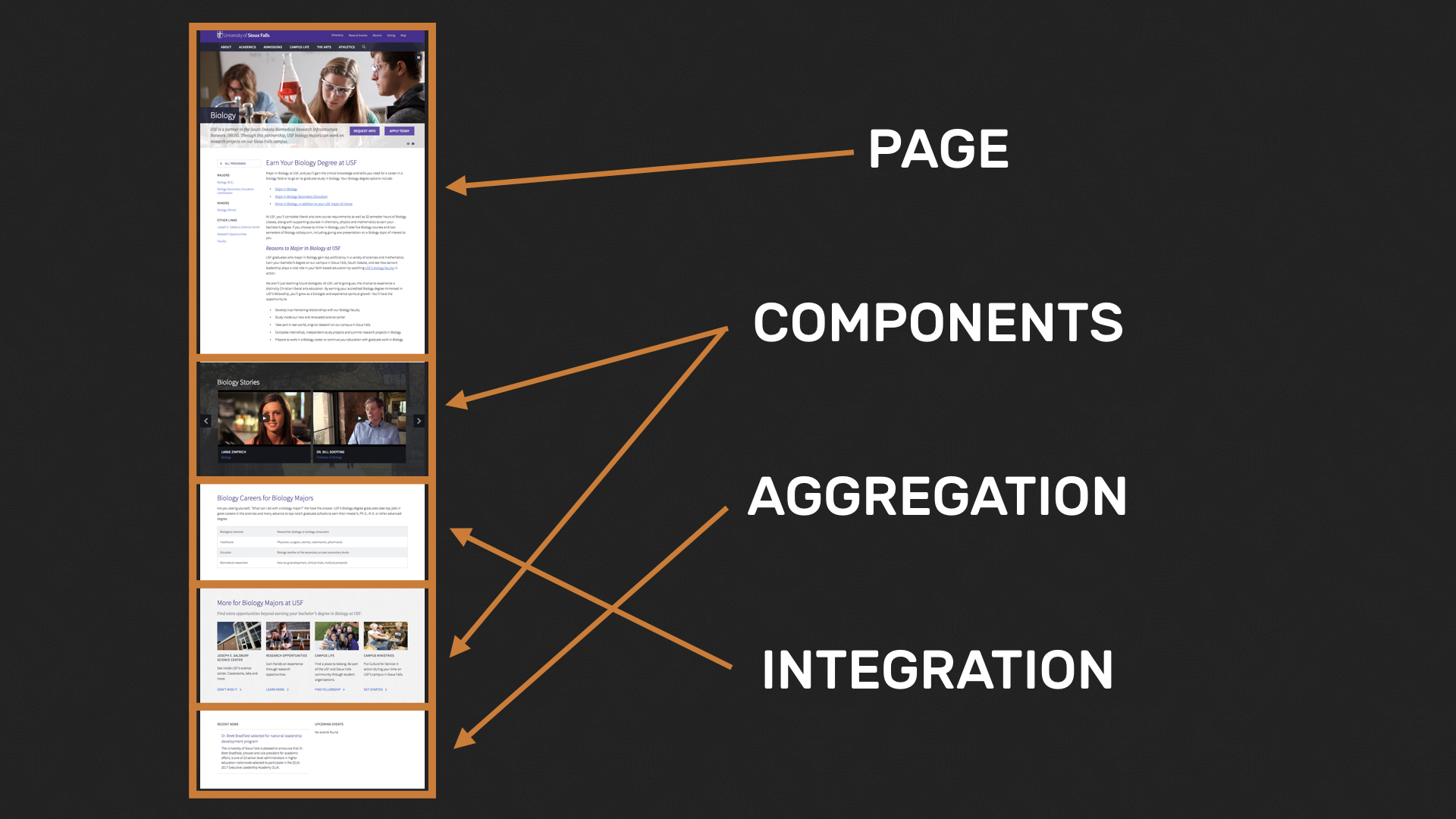 A university landing page showing page, components, aggregation, and integration