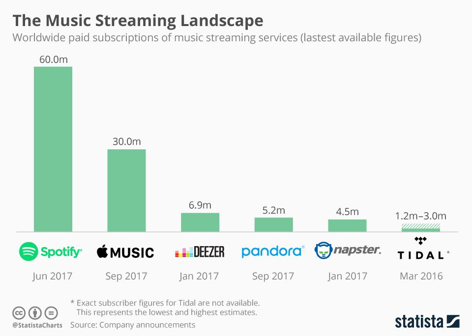 example of a chart of the music streaming landscape, original content link in following paragraph